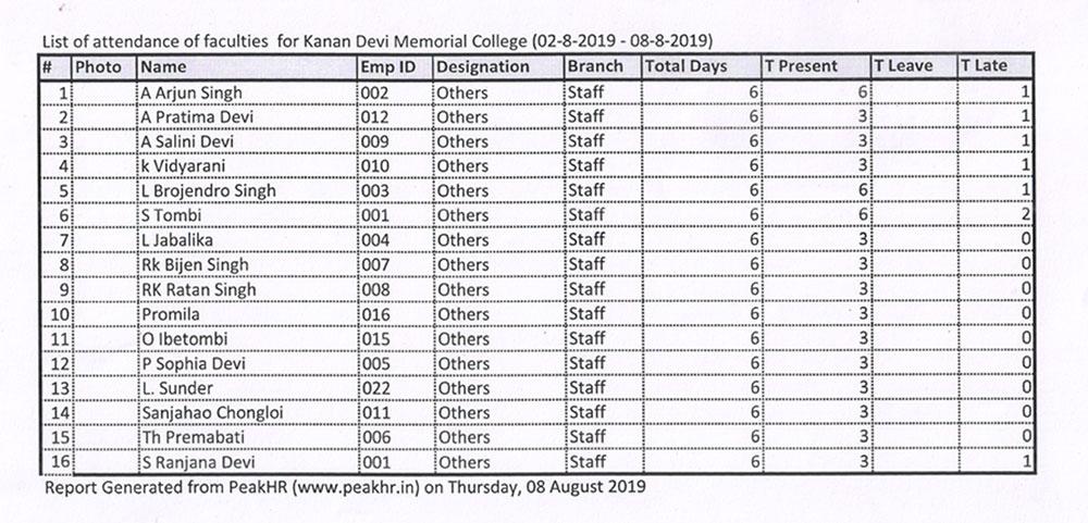 List of attendance of faculties for Kanan Devi Memorial College (02-8-2019 - 08-8-2019)